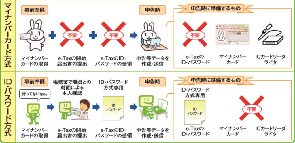 e-Tax方式