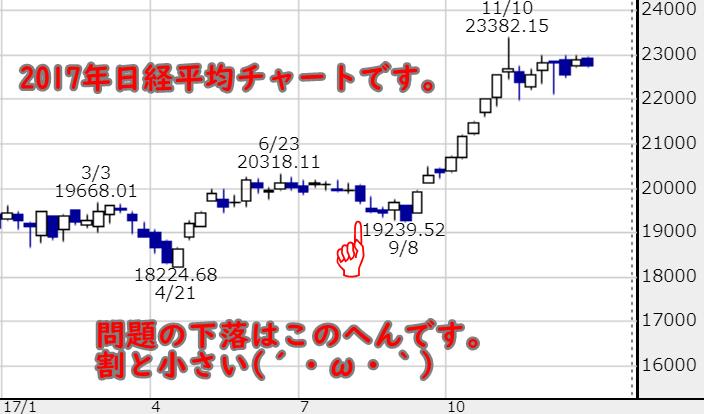 2017チャート