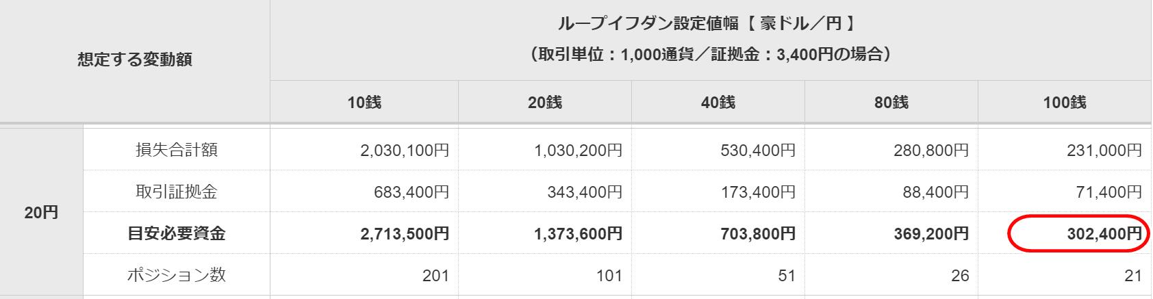 目安資金表 豪ドル/円