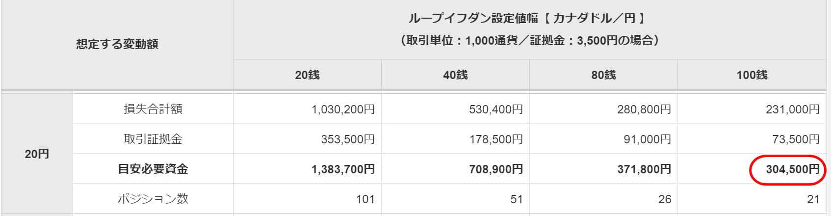 目安資金表カナダドル/円