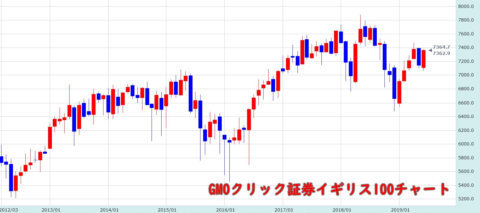 GMOクリック証券イギリス100チャート