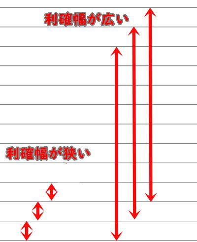 リピート売買の利確幅の比較
