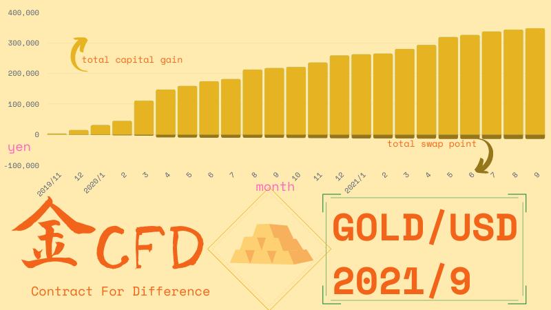 金CFD運用結果202109